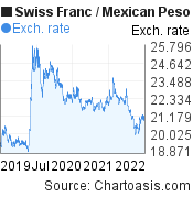 Swiss Franc to Mexican Peso (CHF/MXN) 3 years forex chart, featured image