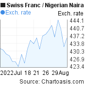 Swiss Franc to Nigerian Naira (CHF/NGN) 1 month forex chart, featured image
