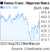 Swiss Franc to Nigerian Naira (CHF/NGN) 1 year forex chart, featured image