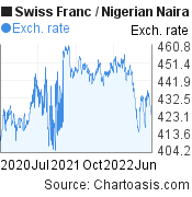 Swiss Franc to Nigerian Naira (CHF/NGN) 2 years forex chart, featured image