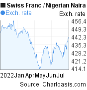 Swiss Franc to Nigerian Naira (CHF/NGN) 6 months forex chart, featured image