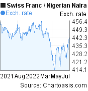 Swiss Franc to Nigerian Naira (CHF/NGN)  forex chart, featured image