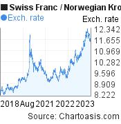 Swiss Franc to Norwegian Krone (CHF/NOK) 5 years forex chart, featured image