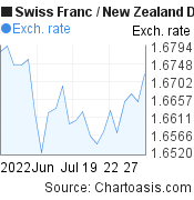 Swiss Franc to New Zealand Dollar (CHF/NZD) 1 month forex chart, featured image