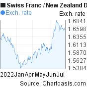 Swiss Franc to New Zealand Dollar (CHF/NZD) 6 months forex chart, featured image