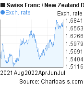 Swiss Franc to New Zealand Dollar (CHF/NZD) forex chart, featured image