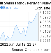 Swiss Franc to Peruvian Nuevo Sol (CHF/PEN) 1 month forex chart, featured image