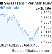 Swiss Franc to Peruvian Nuevo Sol (CHF/PEN) 1 year forex chart, featured image