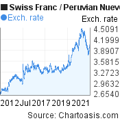 Swiss Franc to Peruvian Nuevo Sol (CHF/PEN) 10 years forex chart, featured image