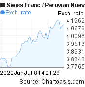 Swiss Franc to Peruvian Nuevo Sol (CHF/PEN) 2 months forex chart, featured image