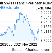Swiss Franc to Peruvian Nuevo Sol (CHF/PEN) 2 years forex chart, featured image
