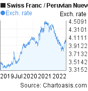 Swiss Franc to Peruvian Nuevo Sol (CHF/PEN) 3 years forex chart, featured image