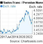 Swiss Franc to Peruvian Nuevo Sol (CHF/PEN) 5 years forex chart, featured image