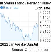 Swiss Franc to Peruvian Nuevo Sol (CHF/PEN) 6 months forex chart, featured image