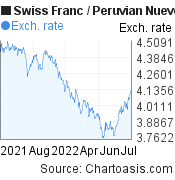 Swiss Franc to Peruvian Nuevo Sol (CHF/PEN) forex chart, featured image