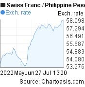 Swiss Franc to Philippine Peso (CHF/PHP) 2 months forex chart, featured image