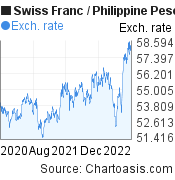 Swiss Franc to Philippine Peso (CHF/PHP) 2 years forex chart, featured image