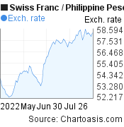 Swiss Franc to Philippine Peso (CHF/PHP) 3 months forex chart, featured image