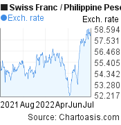 Swiss Franc to Philippine Peso (CHF/PHP) forex chart, featured image