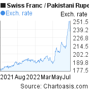 Swiss Franc to Pakistani Rupee (CHF/PKR) forex chart, featured image