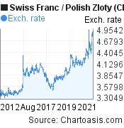 Swiss Franc to Polish Zloty (CHF/PLN) 10 years forex chart, featured image