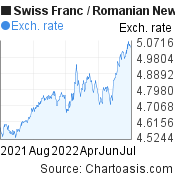 Swiss Franc to Romanian New Leu (CHF/RON) 1 year forex chart, featured image