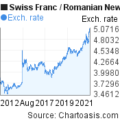 Swiss Franc to Romanian New Leu (CHF/RON) 10 years forex chart, featured image