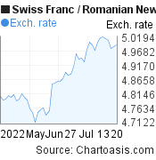 Swiss Franc to Romanian New Leu (CHF/RON) 2 months forex chart, featured image