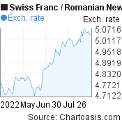 Swiss Franc to Romanian New Leu (CHF/RON) 3 months forex chart, featured image