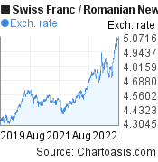 Swiss Franc to Romanian New Leu (CHF/RON) 3 years forex chart, featured image