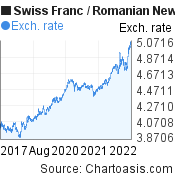 Swiss Franc to Romanian New Leu (CHF/RON) 5 years forex chart, featured image