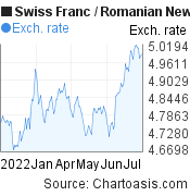 Swiss Franc to Romanian New Leu (CHF/RON) 6 months forex chart, featured image