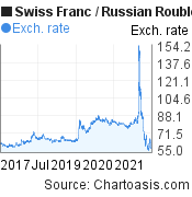 Swiss Franc to Russian Rouble (CHF/RUB) 5 years forex chart, featured image