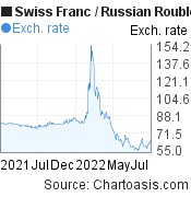 Swiss Franc to Russian Rouble (CHF/RUB) forex chart, featured image
