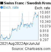 Swiss Franc to Swedish Krona (CHF/SEK) forex chart, featured image