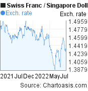 Swiss Franc to Singapore Dollar (CHF/SGD) forex chart, featured image