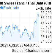 Swiss Franc to Thai Baht (CHF/THB) 1 year forex chart, featured image