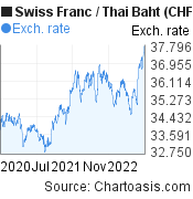 Swiss Franc to Thai Baht (CHF/THB) 2 years forex chart, featured image