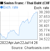 Swiss Franc to Thai Baht (CHF/THB) 3 months forex chart, featured image