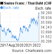 Swiss Franc to Thai Baht (CHF/THB) 5 years forex chart, featured image