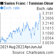 Swiss Franc to Tunisian Dinar (CHF/TND) forex chart, featured image