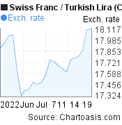 Swiss Franc to New Turkish Lira (CHF/TRY) 1 month forex chart, featured image
