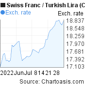 Swiss Franc to New Turkish Lira (CHF/TRY) 2 months forex chart, featured image