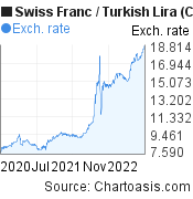 Swiss Franc to New Turkish Lira (CHF/TRY) 2 years forex chart, featured image