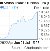 Swiss Franc to New Turkish Lira (CHF/TRY) 3 months forex chart, featured image