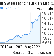 Swiss Franc to New Turkish Lira (CHF/TRY) 3 years forex chart, featured image