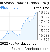 Swiss Franc to New Turkish Lira (CHF/TRY) 6 months forex chart, featured image