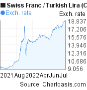 Swiss Franc to New Turkish Lira (CHF/TRY) forex chart, featured image