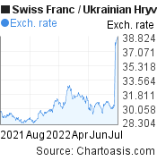 Swiss Franc to Ukrainian Hryvnia (CHF/UAH) 1 year forex chart, featured image