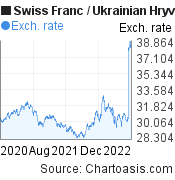 Swiss Franc to Ukrainian Hryvnia (CHF/UAH) 2 years forex chart, featured image
